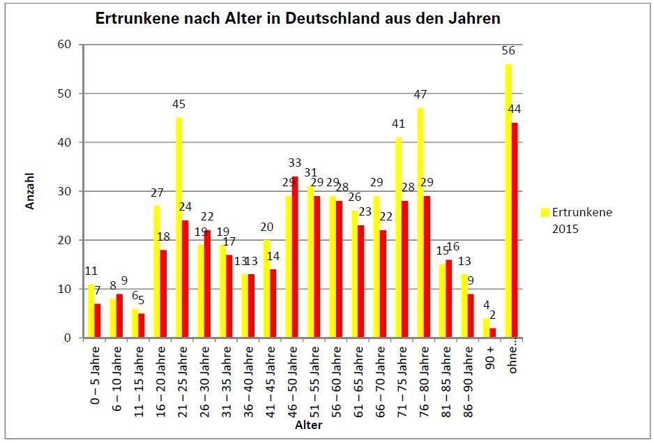 Ertrinkungsstatistik - DLRG Ortsgruppe Egelsbach e.V.